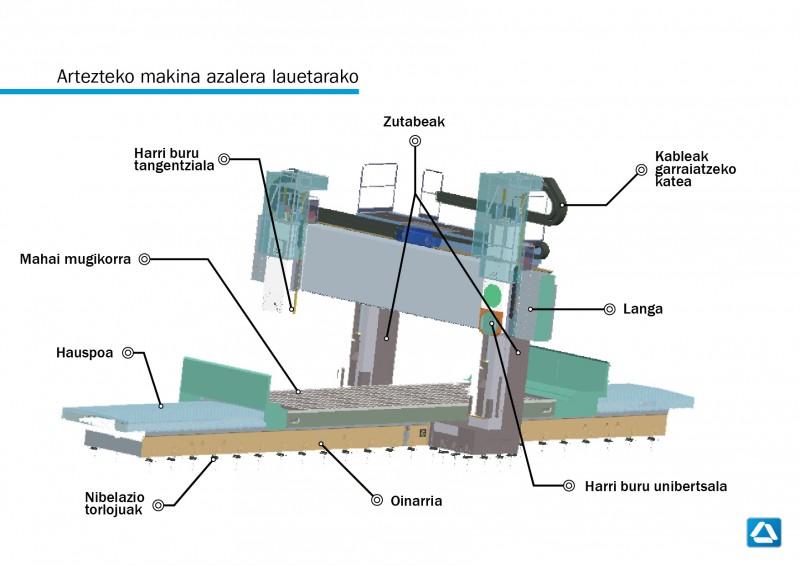 Artezteko makina azalera lauetarako