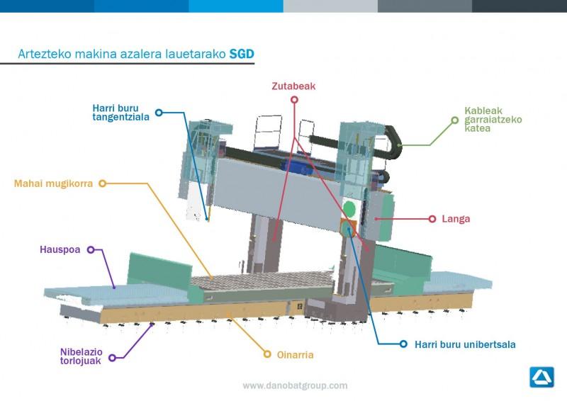 Artezteko makina azalera lauetarako SGD