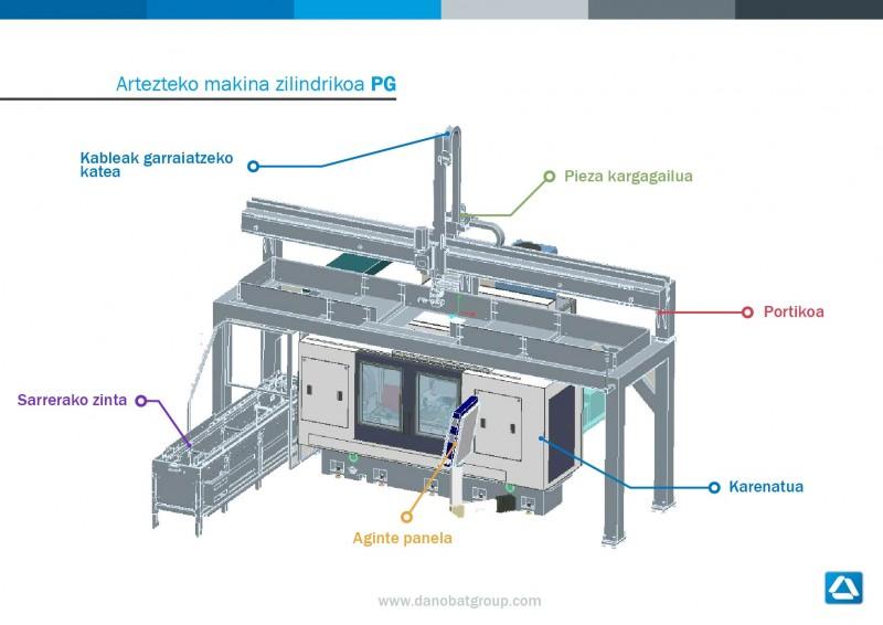 Artezteko makina zilindrikoa PG (2)
