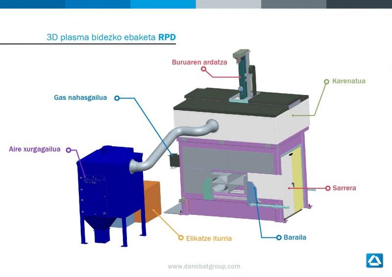 3D plasma bidezko ebaketa RPD
